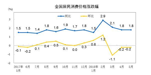 """5月CPI同比上涨1.8% 连续两月处于""""1时代"""""""
