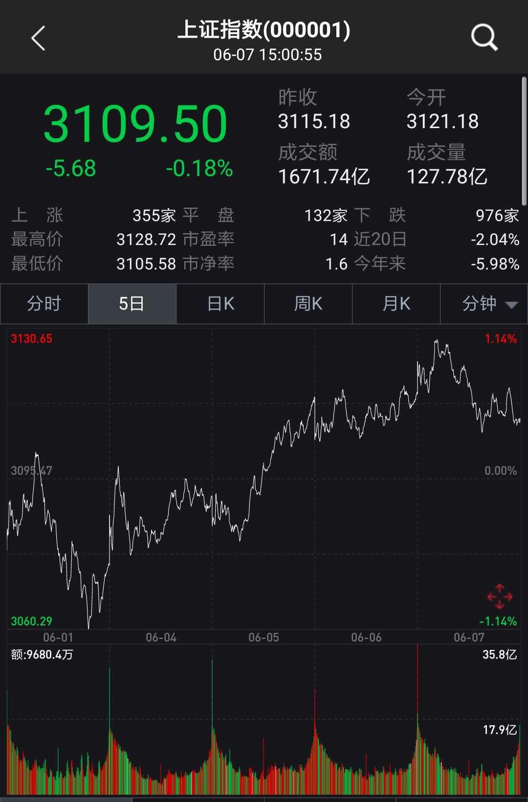 """6月首周A股震荡上涨,那些""""下跌魔咒""""还会现身吗?"""
