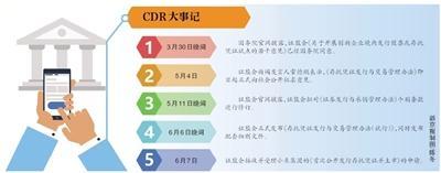 深交所月中发布CDR配套规则