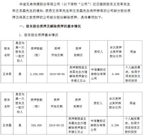 华谊兄弟回应:股权质押不是抛售股票 不影响正常经营