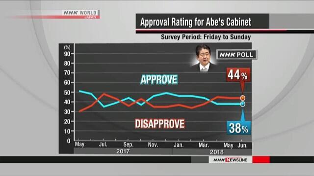 日媒调查显示安倍内阁支持率连续3月低于不支持率