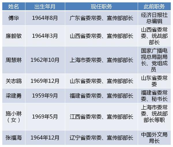 今年已有七省份省委宣传部部长调整