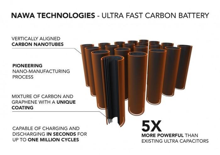 电动汽车将迎电池革命:快充比加油快3倍