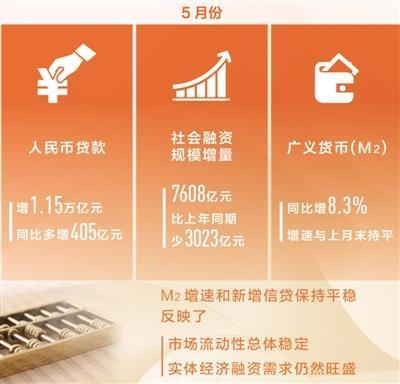 中国央行发布5月份金融统计数据 市场流动性总体稳定