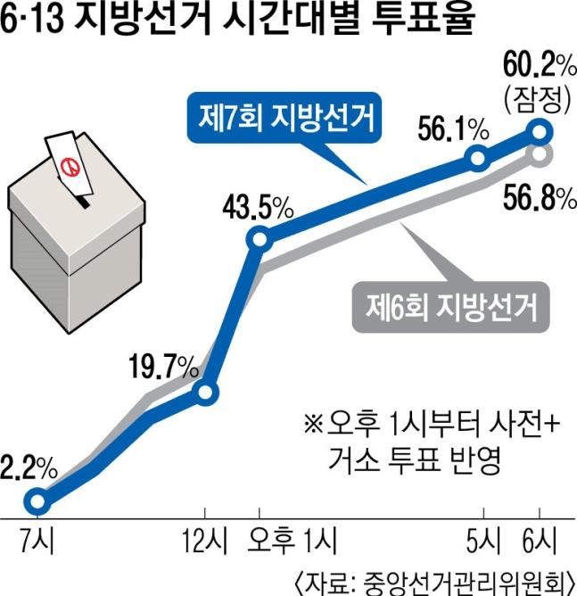 """""""走,投票去!""""韩国地方选举民众投票热情高涨:珍惜每一张选票"""