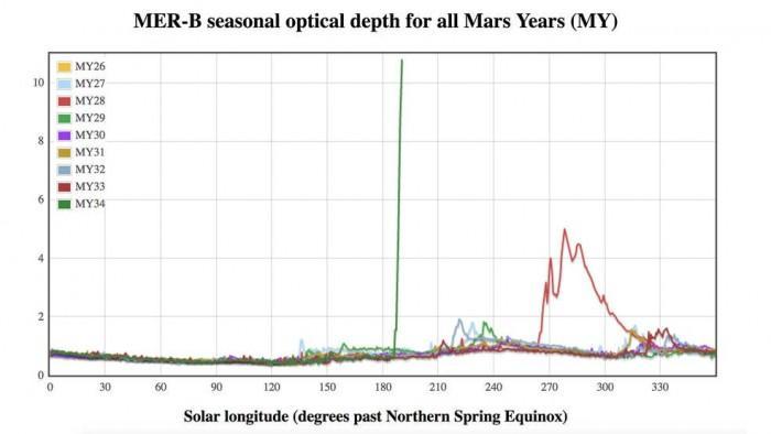NASA机遇号探测器被火星沙尘暴吞噬 暂无回应