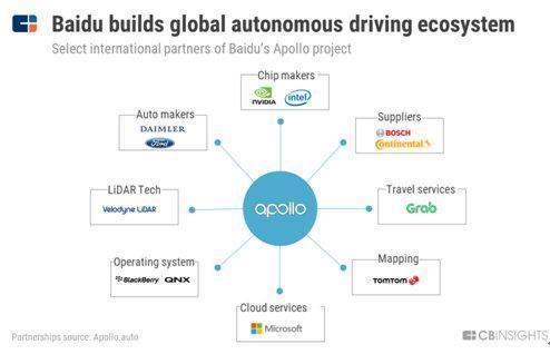 CBInsights:百度将在自动驾驶领域超越谷歌特斯拉