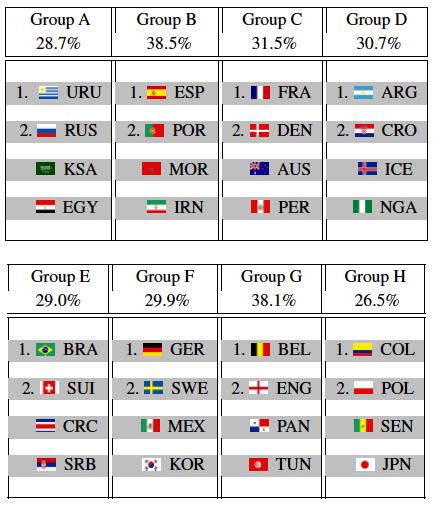 模拟十万次:AI预测西班牙队最有希望夺冠