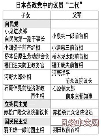 """地盘、招牌和钱包 日媒总结日本""""政二代""""与一代的不同"""