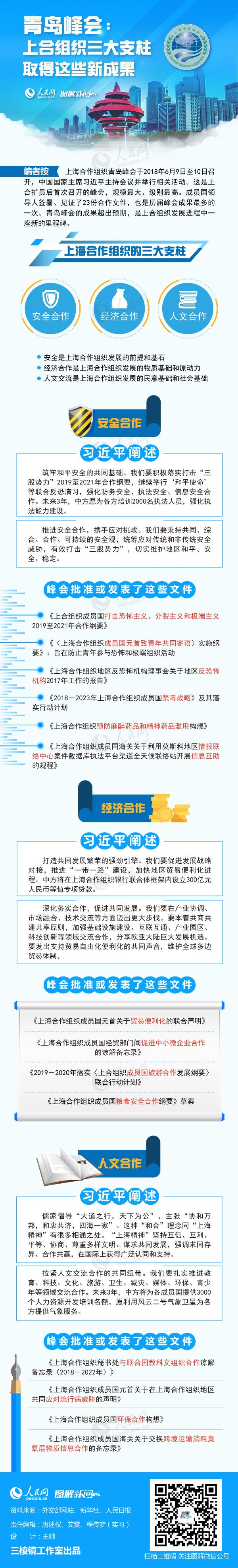 【图解】青岛峰会:上合组织三大支柱取得这些新成果