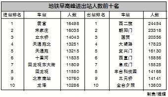 北京地铁早高峰大数据:全天16%客流扎堆早高峰