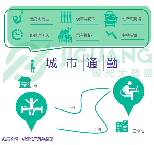 极光大数据:北京居民上班路漫漫 通勤最为辛苦
