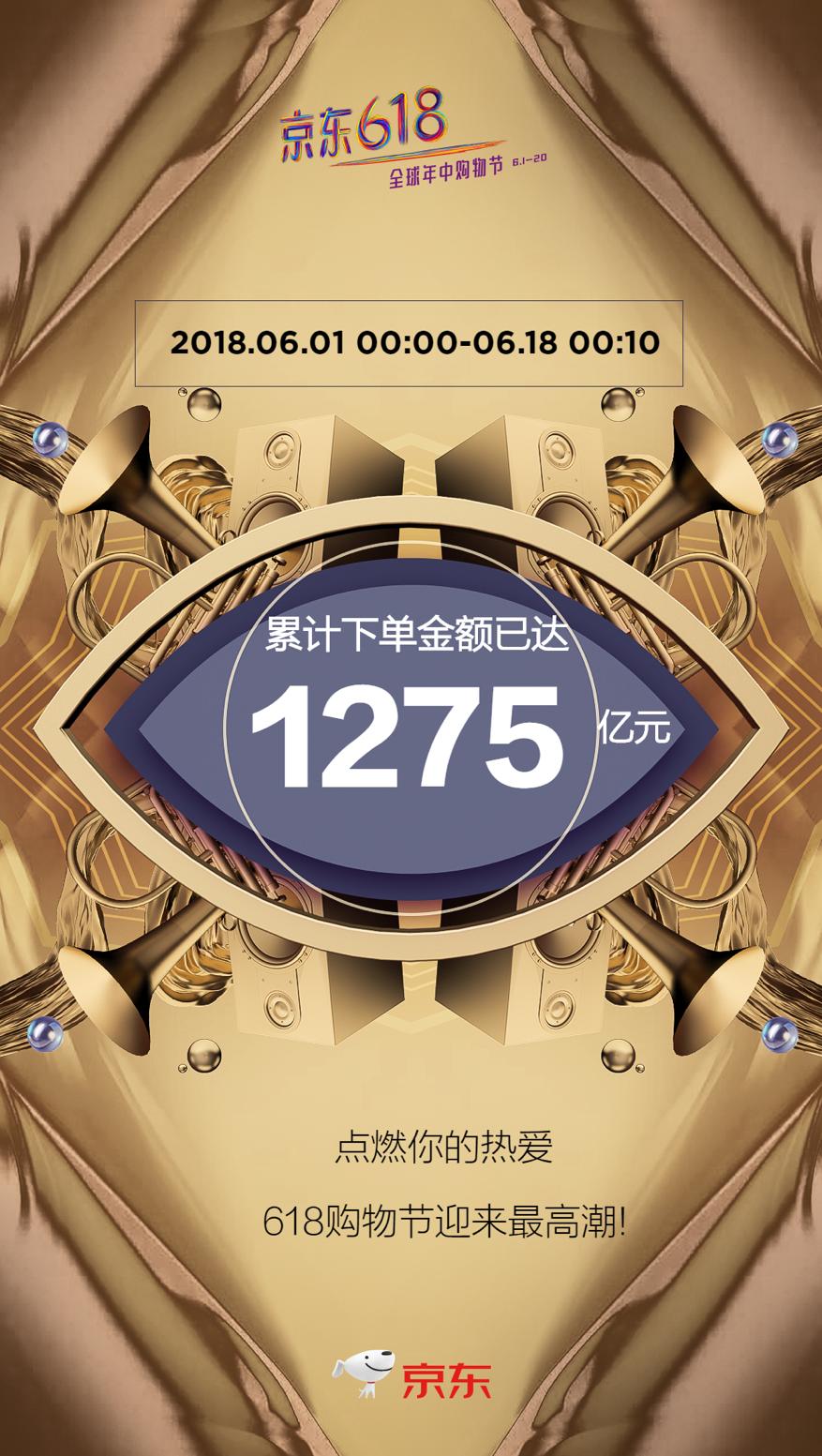 6月18日00点10分京东618累计下单金额1275亿元 冲顶消费最高潮