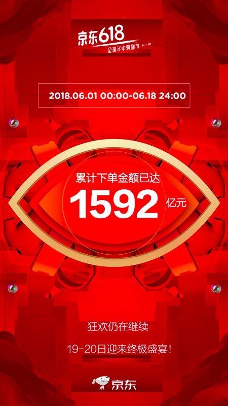 京东618期间累计下单金额超1592亿元