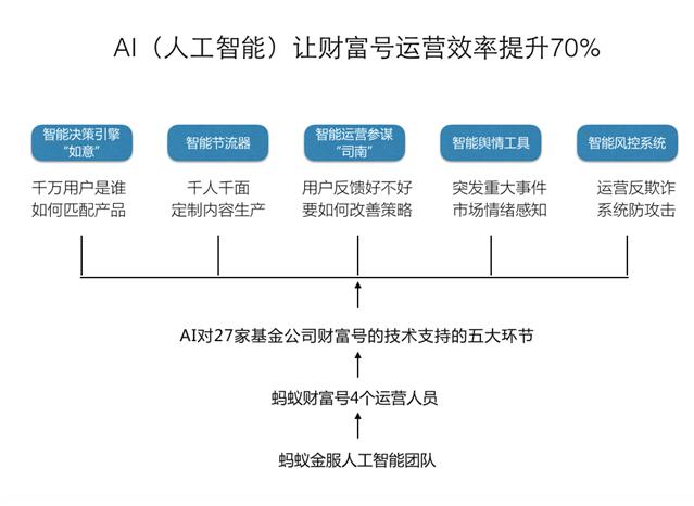 蚂蚁财富号AI技术升级至2.0  分析效果再提升50%