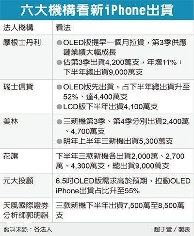 新iPhone拉货潮启动 上游零部件已投入量产