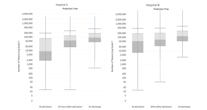 谷歌:AI在预测患者死亡风险方面优于医院预警系统
