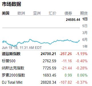 昨天,美股三大指数下跌!道琼斯指数六连跌重挫287点
