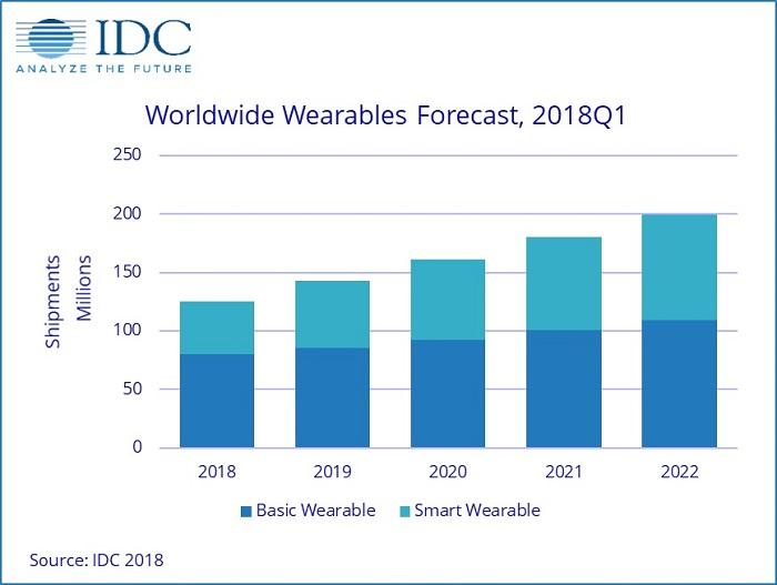 "IDC预测:当下智能手表将在2022年显得有些""古怪"""
