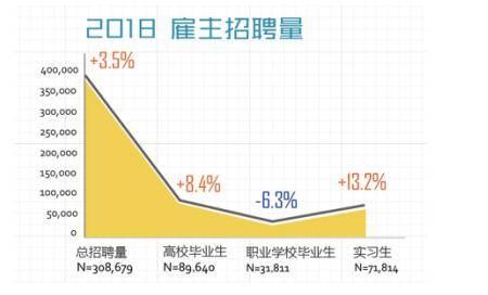 前程无忧发布《2018中国重点大学毕业生需求和求职报告》