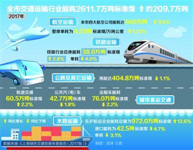 上海新能源汽车去年全年推广61354辆,同比增35%