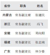 五地省级政府常务副职分管安全生产工作