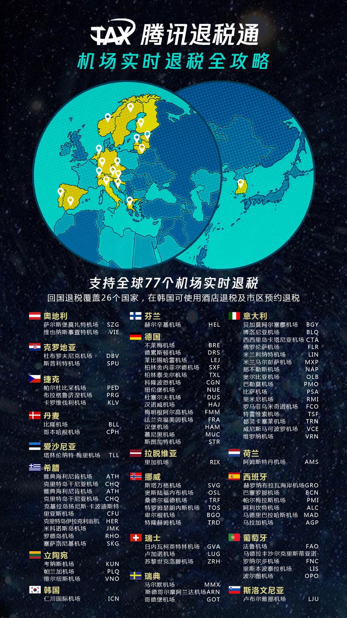 腾讯退税通覆盖全球26个国家77个机场