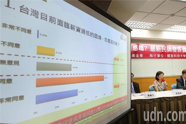 台民调:超七成民众认为台湾面临薪资过低困境