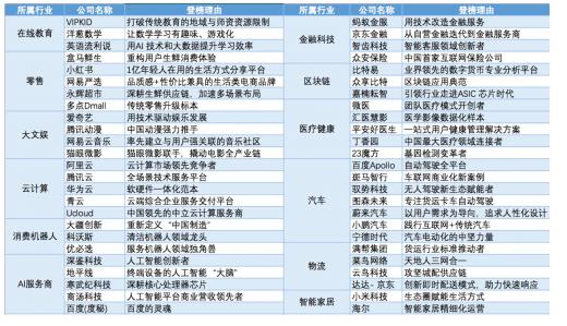 福布斯发布2018中国50家最具创新力企业榜单