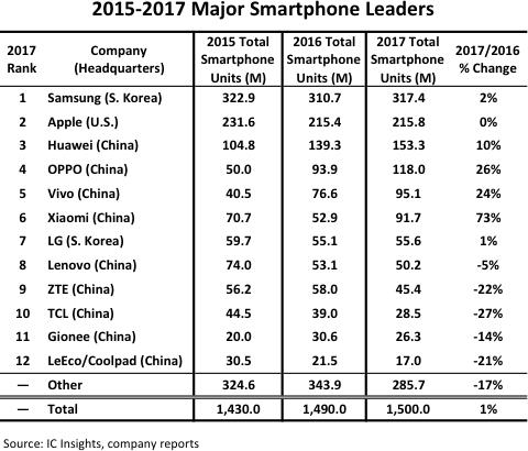 2017年智能手机TOP12榜单公布:中国供应商占9席