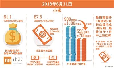 小米香港IPO筹资最高61.1亿美元 或于7月9日上市