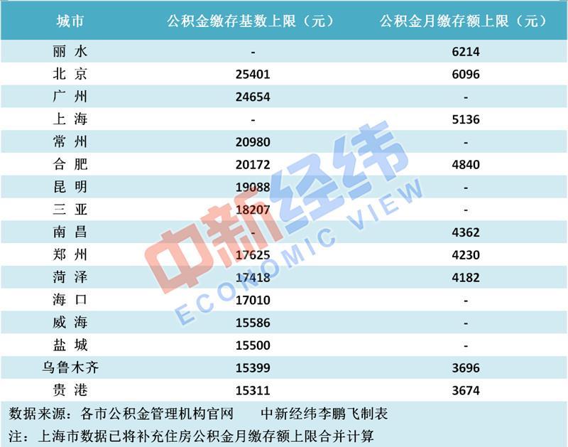 多地调整公积金缴存上限 这个城市最多月缴6214元超北京