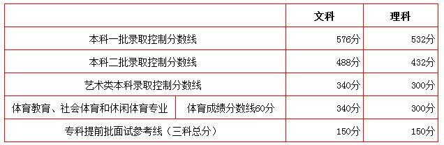 北京高考分数线公布:一本文科576分 理科532分