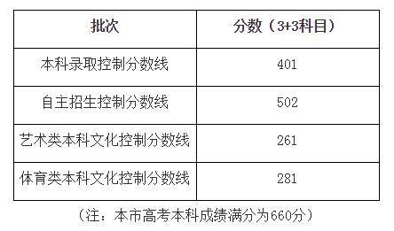 上海高考本科录取控制分数线401分,自主招生502分