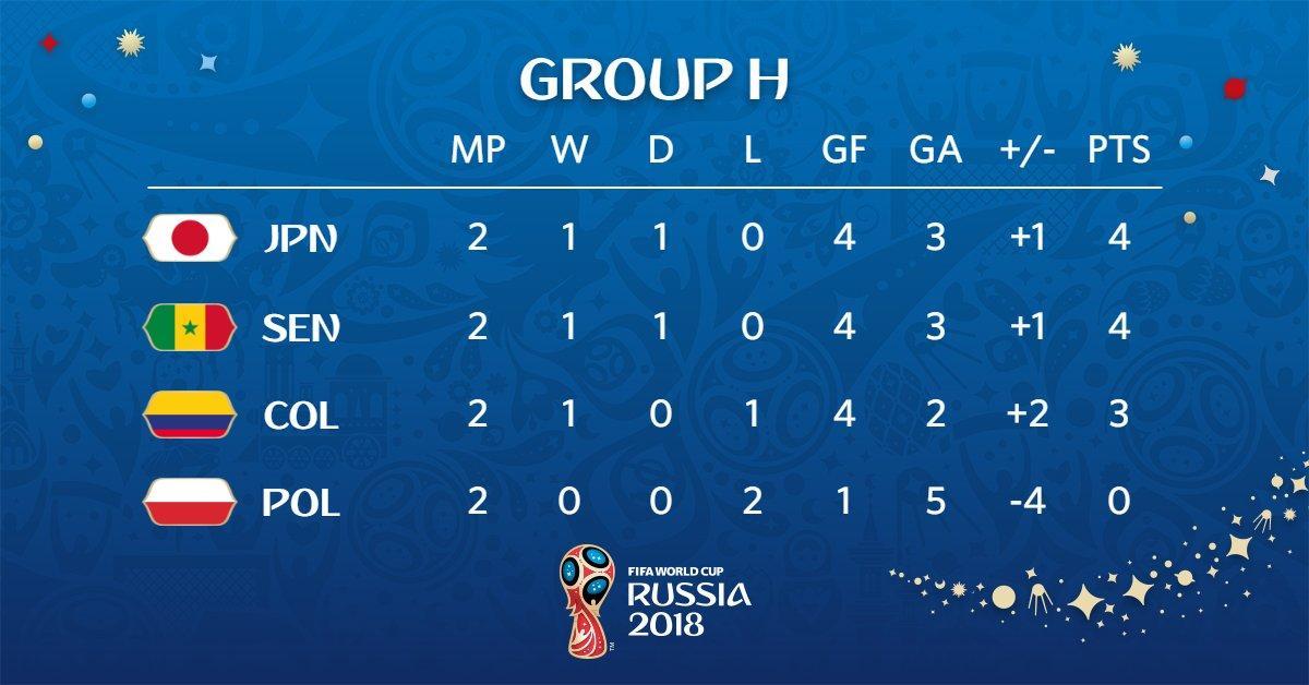 形势大好!日本末轮打平就出线 亚洲足球要翻身?
