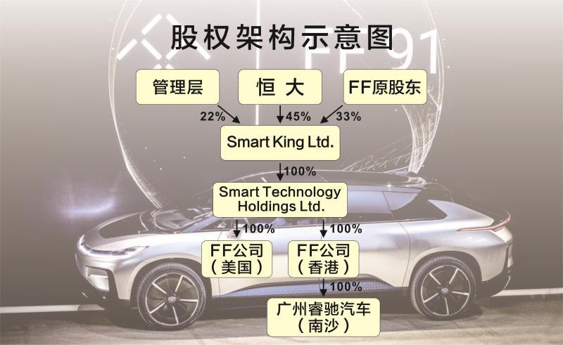 恒大67.5亿港元入主新能源汽车FF