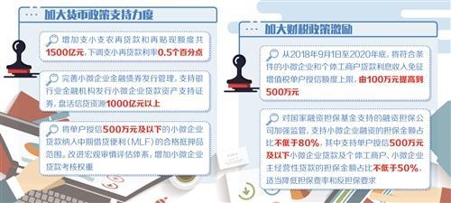 """五部门联合发文 综合施策破解""""小微""""融资难题"""