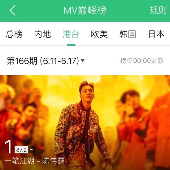 陈伟霆《一笔江湖》MV斩获多榜榜首 燃起中国风