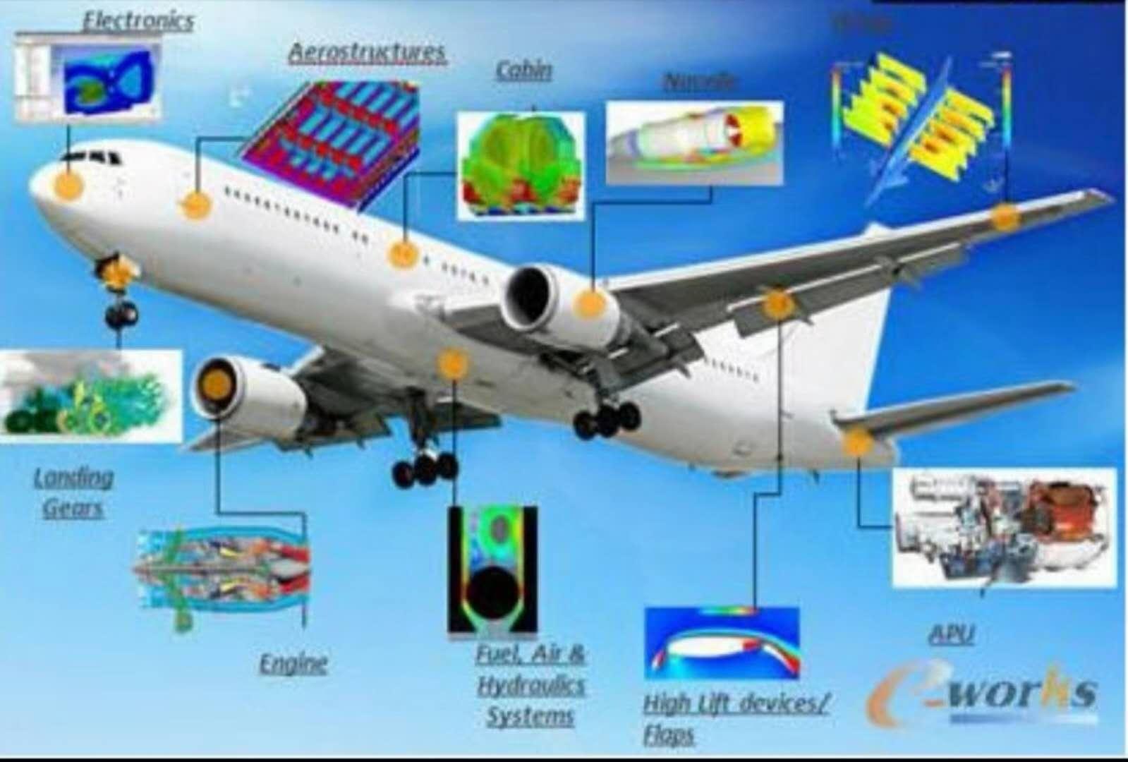 常见设计流程方法 以及用在无人机上难点在哪?
