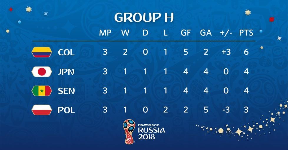 H组结局:哥伦比亚日本携手出线 塞内加尔波兰出局