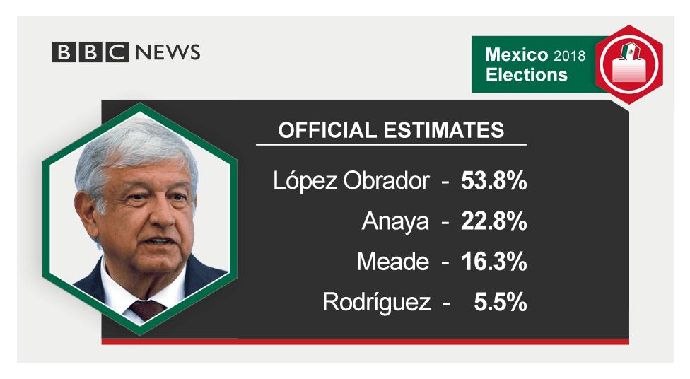 墨西哥新总统谈与特朗普首次通话:聊了半个小时,彼此尊重