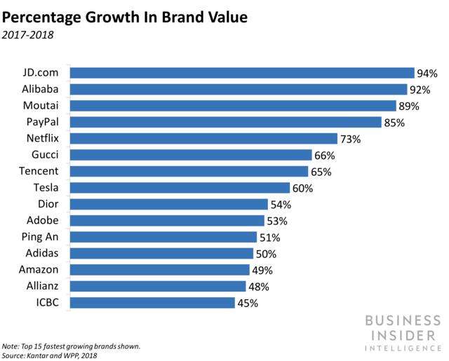全球零售品牌增长率排名发布:京东居首位