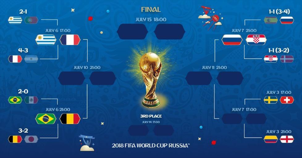 差距!就算有这么多冷门 世界杯8强还是欧洲南美的