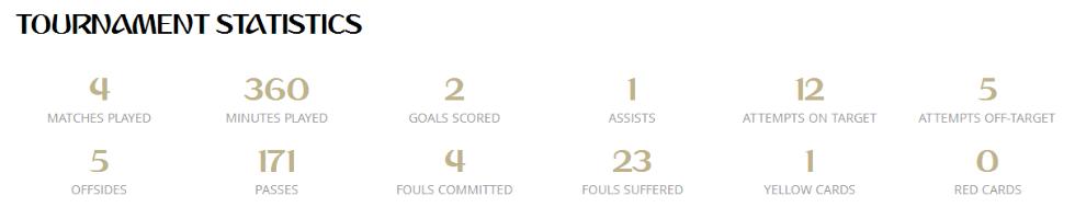 本届世界杯,内马尔已经遭到23次犯规,其中和瑞士的比赛就被干翻10次。