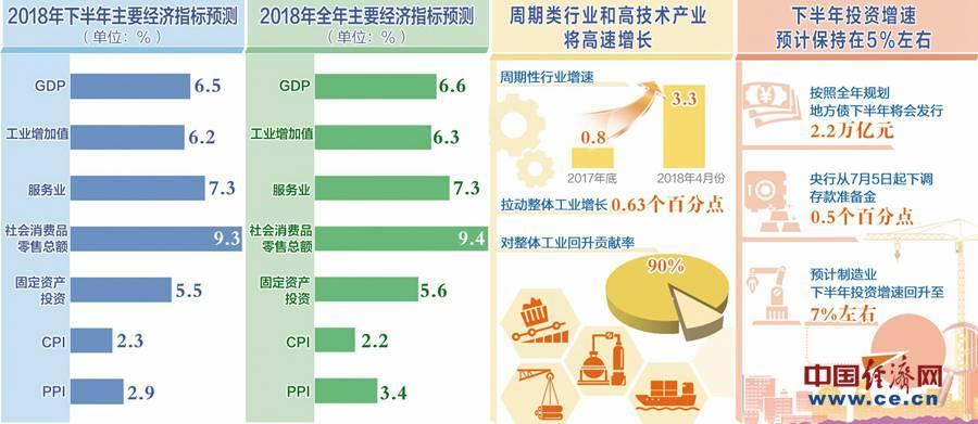 下半年经济展望:宏观经济平稳运行大势不会改变