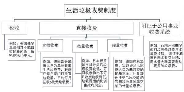 生活垃圾不再扔多少都一样:中国提出垃圾计量收费