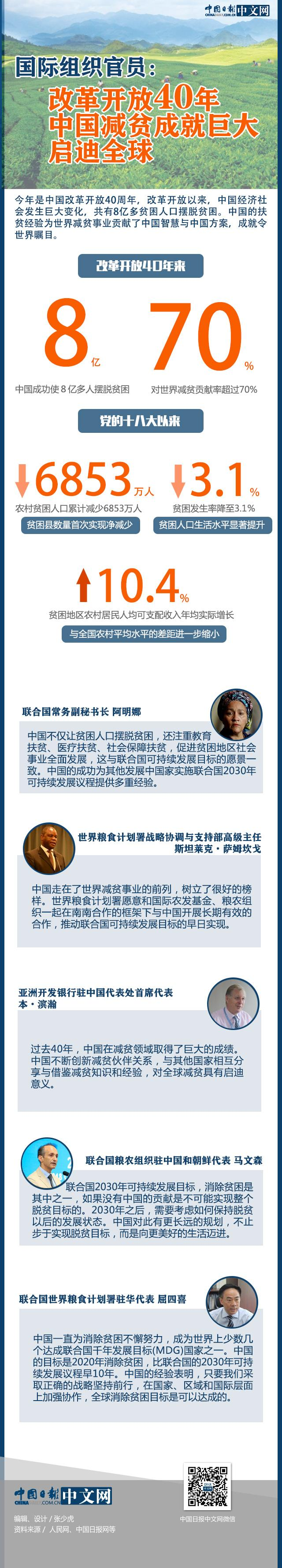 国际组织官员:改革开放40年中国减贫成就巨大 启迪全球