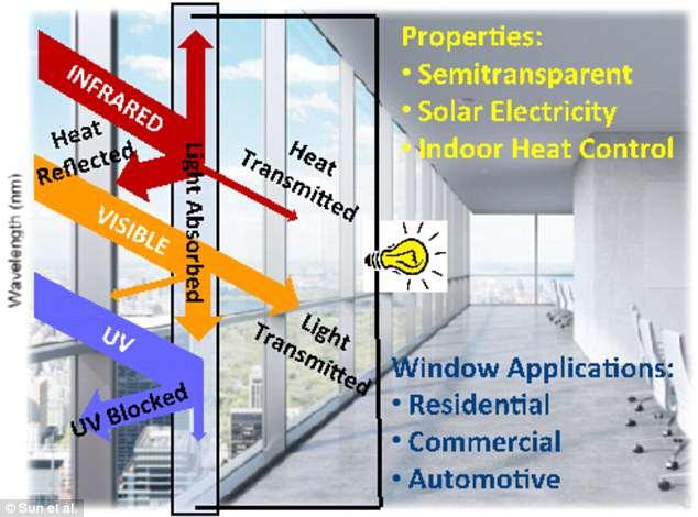 还在担心取暖费?新型智能窗户令房屋冬暖夏凉