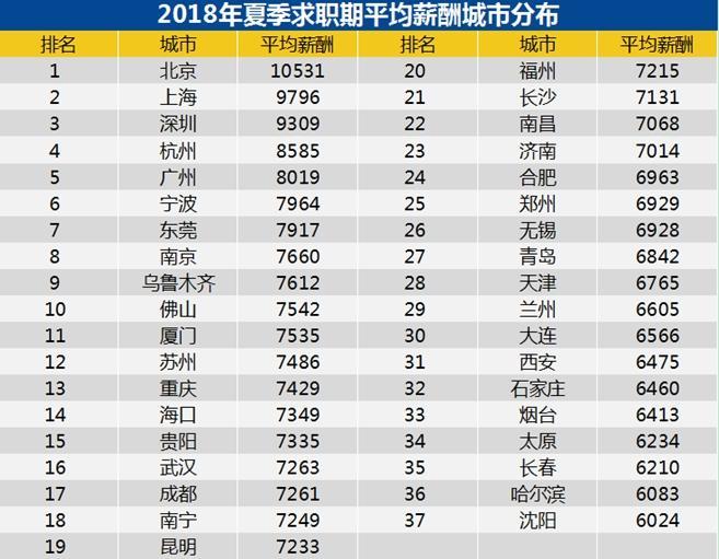 中国37城薪酬排行:北京超1万元领先 你在平均线上吗?