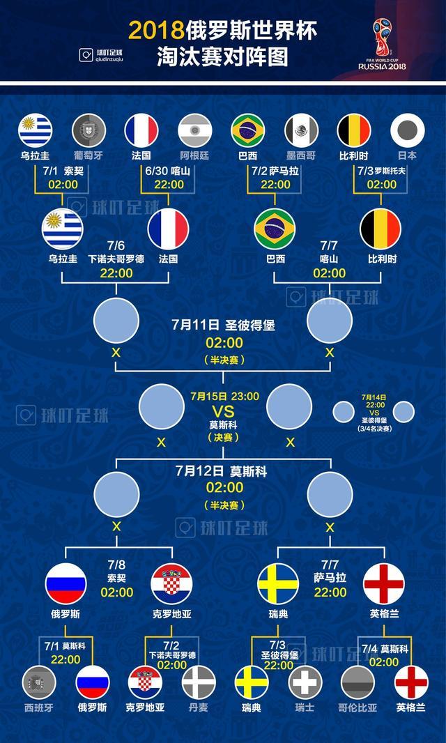 世界杯8强及对阵全出炉:欧洲6队+南美2队!必有欧洲球队进决赛!